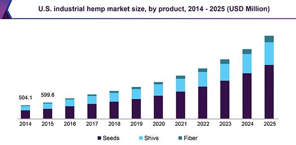 Crescimento da indústria do cânhamo